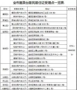 """月1日起港澳台居民居住证在这21个地点申领!"""""""