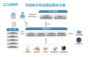 区块链助力可信电子证据平台服务粤港澳大湾区建设