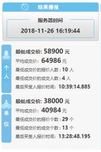 深圳11月个人车牌均价64986元,最低成交价: 58900 元