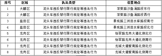 深圳交警正式启用64套新增电子监控设备电子警察 主要查处冲红灯、逆行、危化品车违法冲禁令等交通违法
